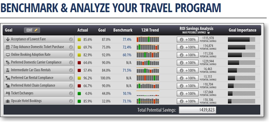 Benchmark Analyze Travel Data